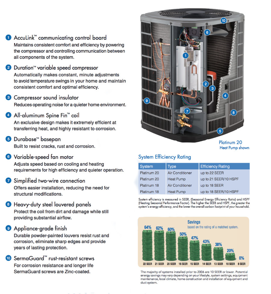 heat pump technology and savings